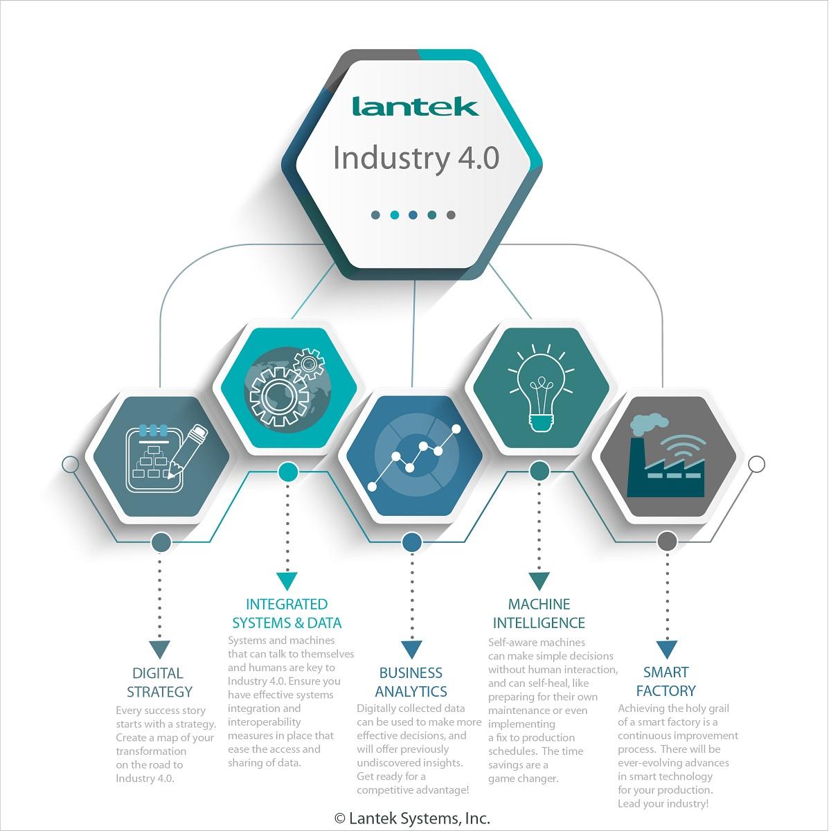 Lantek Announces Leading The Way To Industry 4 0 Webinar
