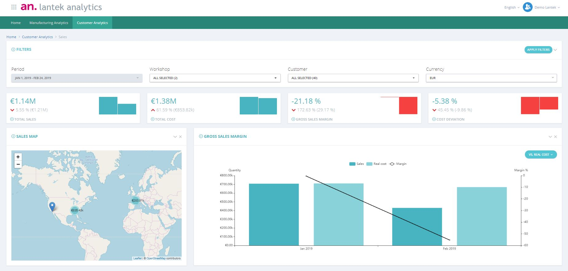 Customer Analytics - Sales