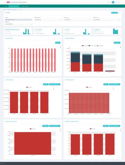 Manufacturing Analytics - Inventory